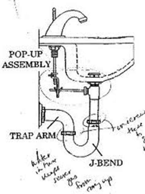 the significance of learning how to install a bathroom sink