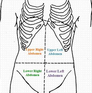 The symptoms you have described are more likely to be symptoms of muscle spasm. Right Side Abdominal Pain   Med Health Daily