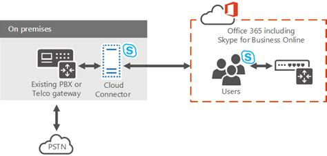 skype for business 2015 plan skype for business cloud connector