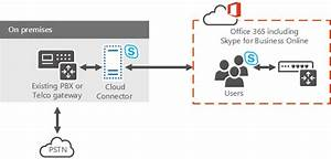 Plan For Skype For Business Cloud Connector Edition