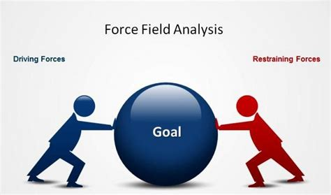 Force field analysis - Restraining and driving forces
