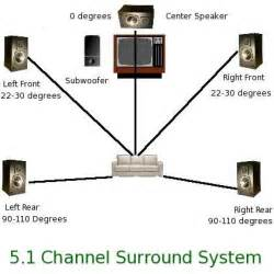 5 1 wiring diagram 5 1 image wiring diagram similiar 5 1 surround sound set up keywords on 5 1 wiring diagram