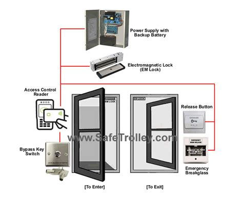 hid iclass r10 card access safetrolley