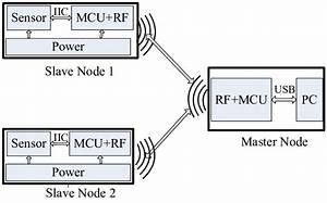 The Hardware Structure Of The Wireless Inertial Sensor