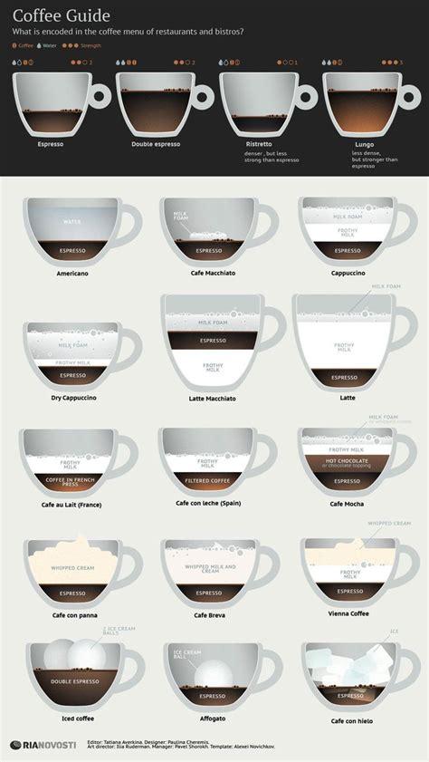 vergleich und uebersicht verschiedener kaffee arten mit