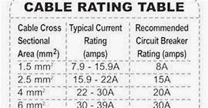 Electrical And Electronics Engineering  Cable Rating Table