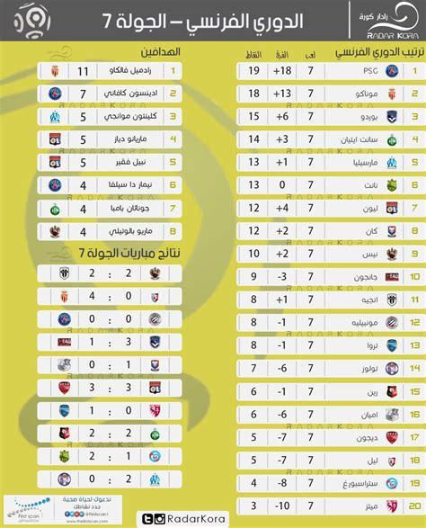 الدوري الإنكليزي الممتاز الدوري الفرنسي دوري أبطال أوروبا الدوري الإيطالي الدوري الإسباني الدوري الألماني. ترتيب الدوري الفرنسي بعد نهاية الجولة السابعة - سوبر كورة
