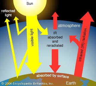 greenhouse effect atmospheric science britannicacom