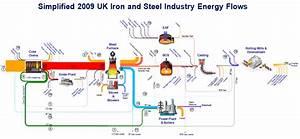 Steel  U2013 Sankey Diagrams