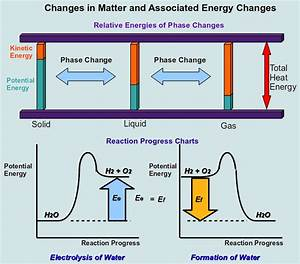 Learning Chemistry Easily: Changes in Matter, An Introduction
