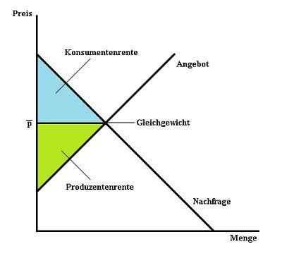 partielle gleichgewichtsanalyse wikipedia