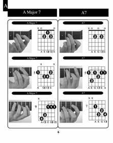 Learn Guitar Chords Determination, Charts and Guitar chords