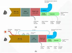 Hydroelectric Power Plant Sankey Diagram