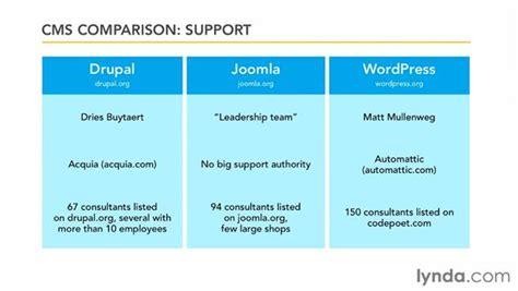comparing drupal   content management systems