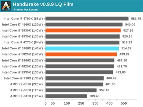 cpu benchmarks  intel haswell  cpu review core