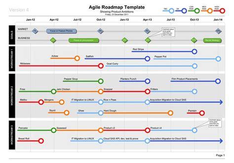 agile roadmap template business documents professional