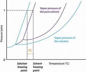 Freezing Point Depression Diagram | www.pixshark.com ...