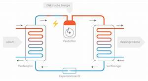Stromverbrauch Wärmepumpe Berechnen : wie eine abluftw rmepumpe funktioniert ~ Themetempest.com Abrechnung