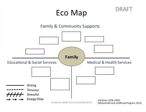 ecomap templates   genogram template family