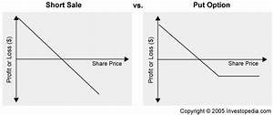 Payoff Diagram Short Put Option In Stock
