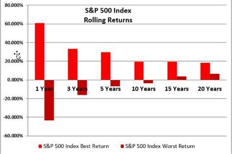 rolling index returns   stock market performance