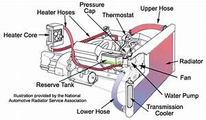 Porsche Engine Cooling Diagram
