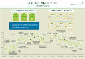South Africa Jse All Share Index Major Events In 2017