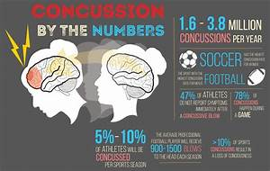 Harker Aquila | Hard Hits: Concussions on the Rise