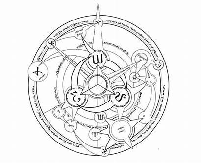 Transmutation Circle Ultimate Magic Symbols Alchemy Alchemist