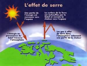 Le A Gaz Definition by Effet De Serre D 233 Finition Cimod