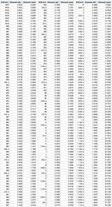 Wire Gauge Diameter Chart