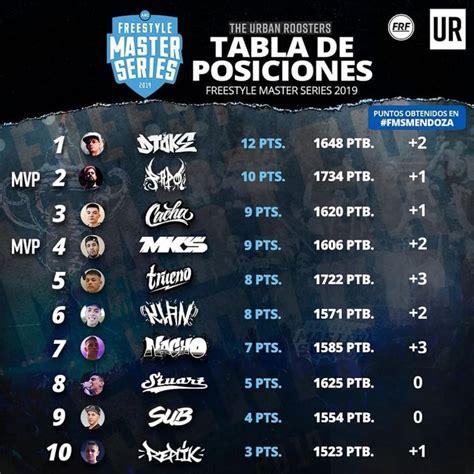 Tabla de posiciones | campeonato nacional primera b 2021. FMS Argentina: tabla de posiciones, resultados, próxima fecha y zona de descenso tras la quinta ...