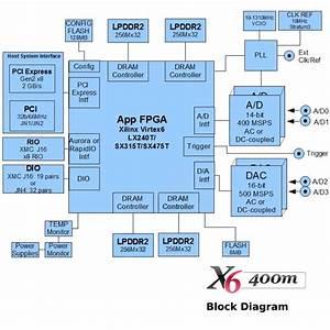 X6 500 Msps Adc  Two 500 Msps Dac And Virtex