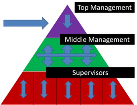 middle management definition roles responsibilities