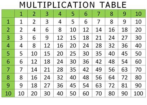 free printable multiplication table 1 to 10 12 20 chart