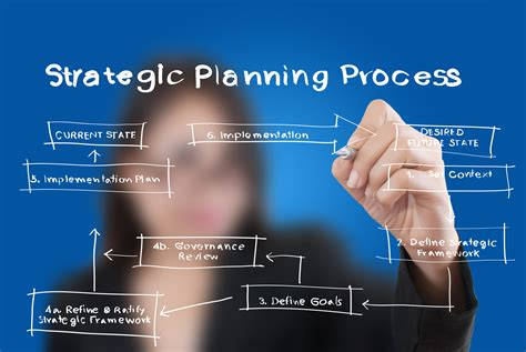 Strategic Planning Process in 5 Simple Steps