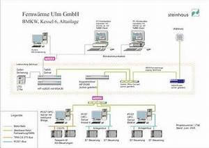 Ein Steinhaus Gmbh : steinhaus informationssysteme einf hrung von tebis bei der fernw rme ulm gmbh ~ Markanthonyermac.com Haus und Dekorationen