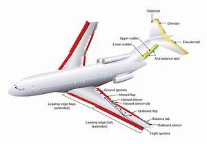 File Boeing 727 Flight Control Surfaces Svg