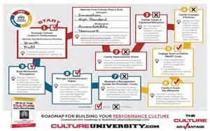 Culture Change Road Map