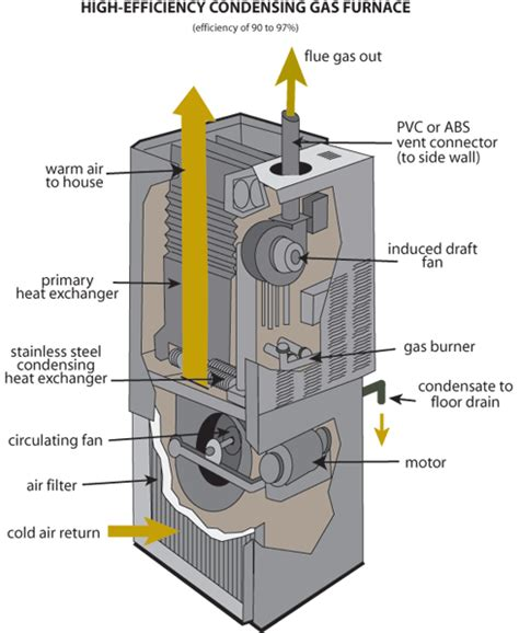 glossary gas furnace national air warehouse