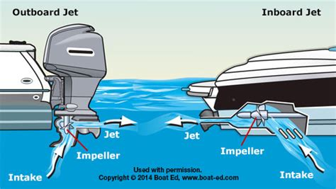 Types Of Boats Engines by Types Of Boat Engines Us Boat Ed