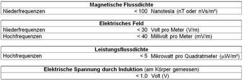 elektromagnetische felder abschirmen elektrosmog