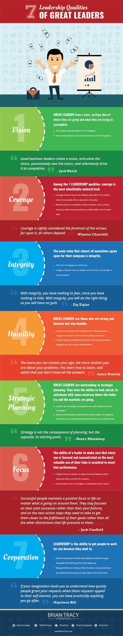 The 7 Best Leadership Qualities (infographic)  Brian Tracy