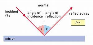 What Are The Laws Of Reflection