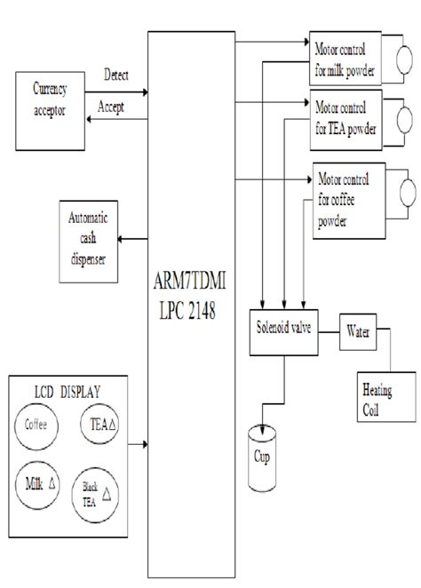 block diagram   beverage vending machine system