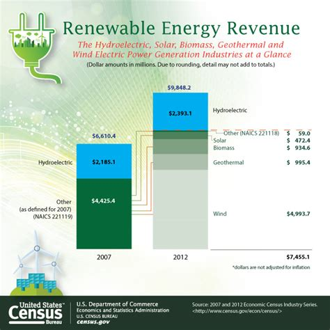 census bureau statistics census bureau economic data electric power generation