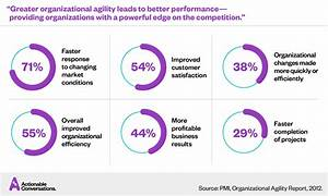 Organizational Agility: Thriving in a State of Constant ...