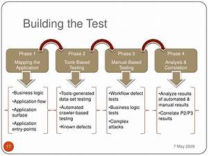 Creating Practical Security Test