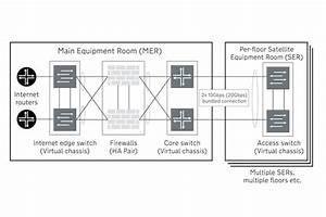 How To Install Network Infrastructure In Shared Buildings