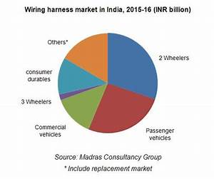 Wiring Harness Industry In India